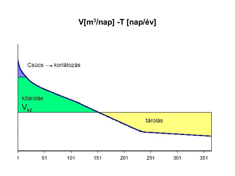 V[m3/nap] -Τ [nap/év] Vsz kitárolás tárolás Csúcs korlátozás